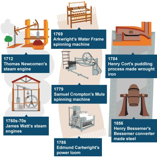 Key inventions and inventors.  Good visual summary.                                                                                                                                                                                 More
