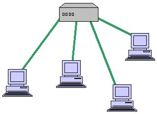 Computer Network Topology Illustrated: Star Network Topology