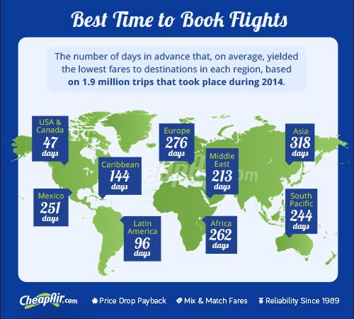 How far in advance to buy international flights.