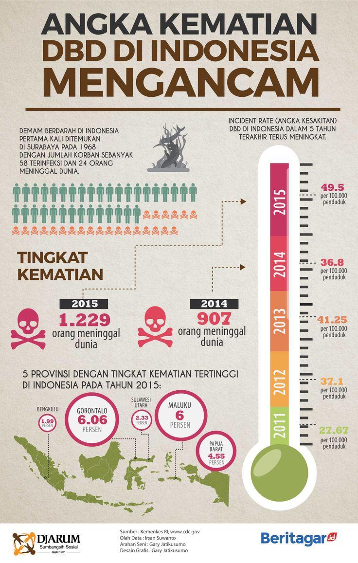 Angka kematian demam berdarah dengue di Indonesia