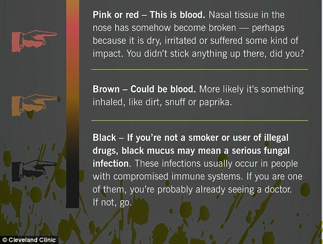 If mucus is pink or red it means the nasal tissue has become broken and is bleeding. Brown snot is usually due to  inhaled dirt. Black mucus could signal a serious fungal infection and needs medical attention