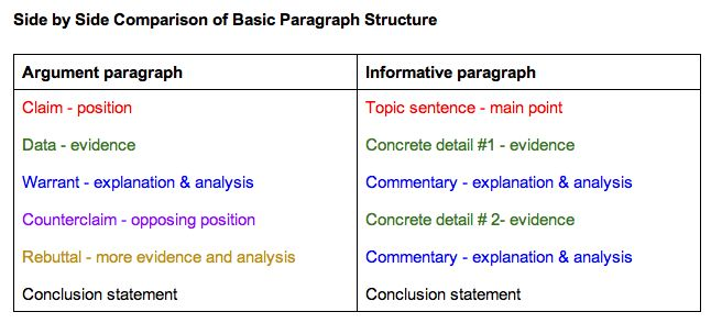 different strategies essay Strategies for writing effective conclusions:  the writer sums up the essay by sketching a scene or by telling a brief anecdote that illustrates the topic's.
