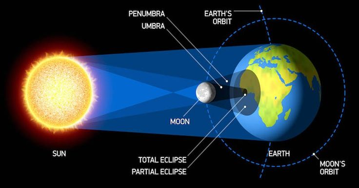 Yang Menyebabkan Gerhana Matahari Total