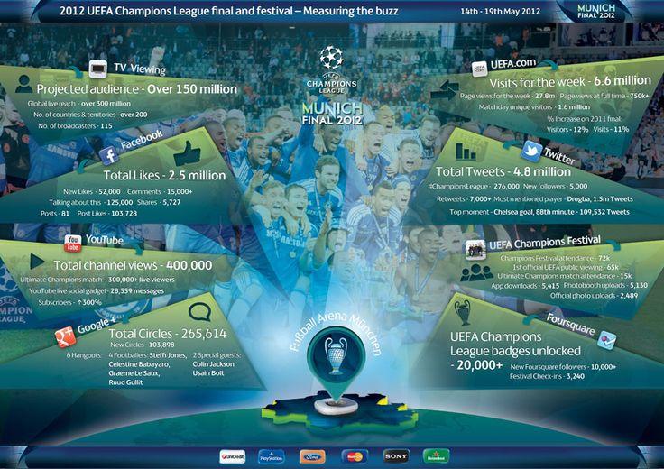 2012-UEFA-Champions-League-finalsocial