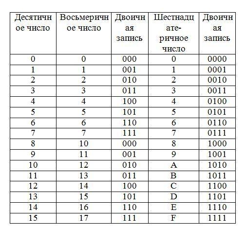Перевод чисел из одной системы счисления в другую - 657 КЛАСС