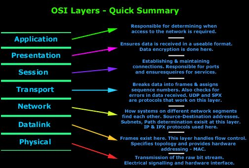 This section covers the OSI Model. We examine all 7 OSI layers, explain their purpose and they interact with other OSI layers to help you understand OSI Fundamentals & functionality.