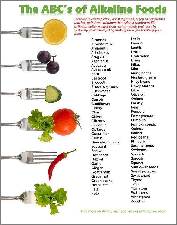 Alkaline Foods IMGs - Free Alkaline Food Chart - Downloadable