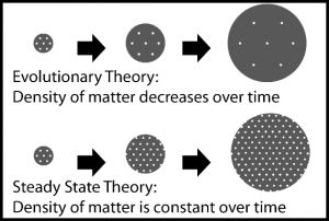 Overturning a theory – Steady State vs Big Bang. steady_state_big_bangWhat happens when you have two theories that contradict each other, as is the case with the Steady State and Big Bang theories? For a very brief summery on these theories. the Steady State theory says the universe is Steady and doesn't change whereas the Big Bang theory says the universe started at some point in time in a 'big bang'. In this case, scientists make observations, hypothesis and testable predictions to figur…