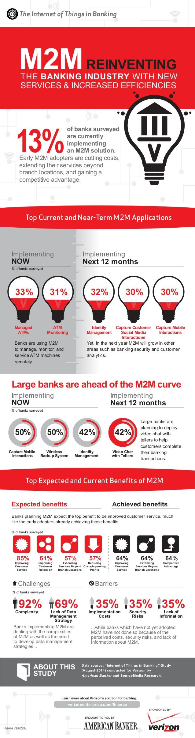#Infographic: #M2M Reinventing the #Banking Industry