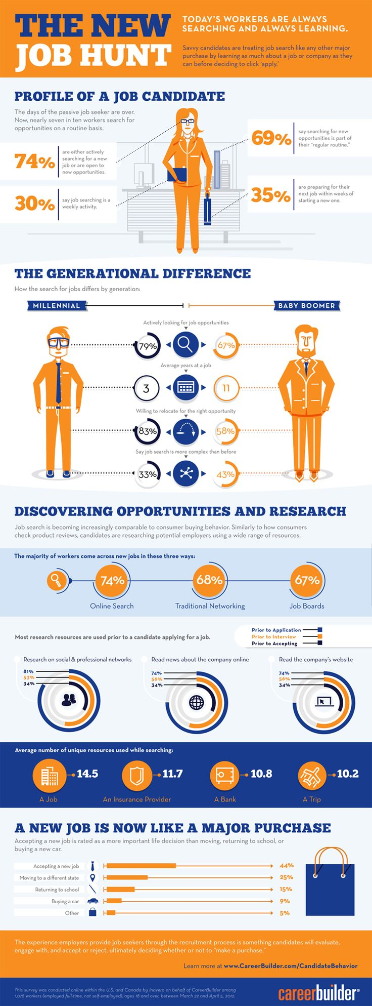 Infographic The New Job Hunt   Infographic From Careerbuilder And The  UndercoverRecruiter / . Image Description The New Job Hunt   Infographic  From Caree