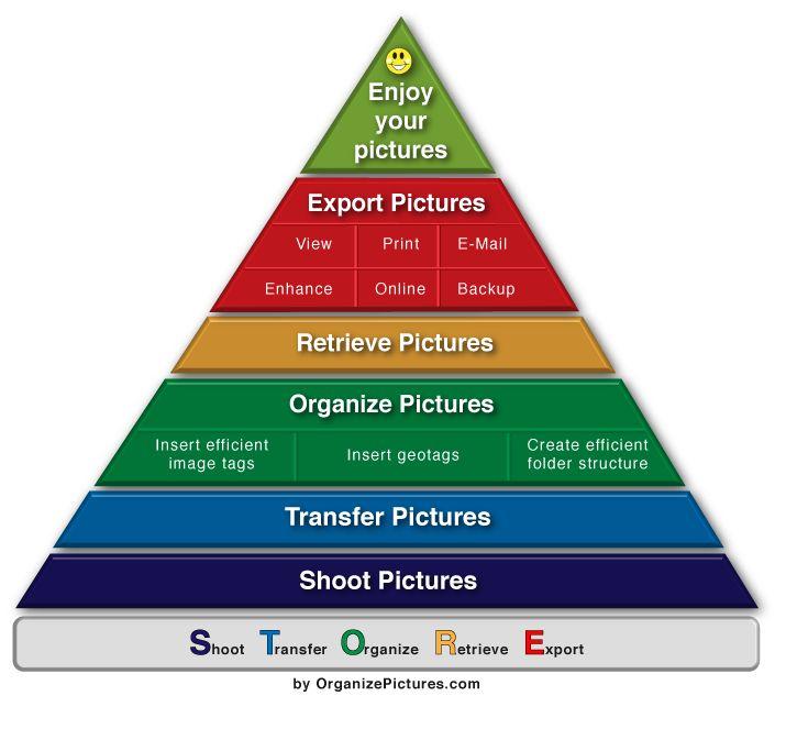 Digital Photography Workflow Detailed Description