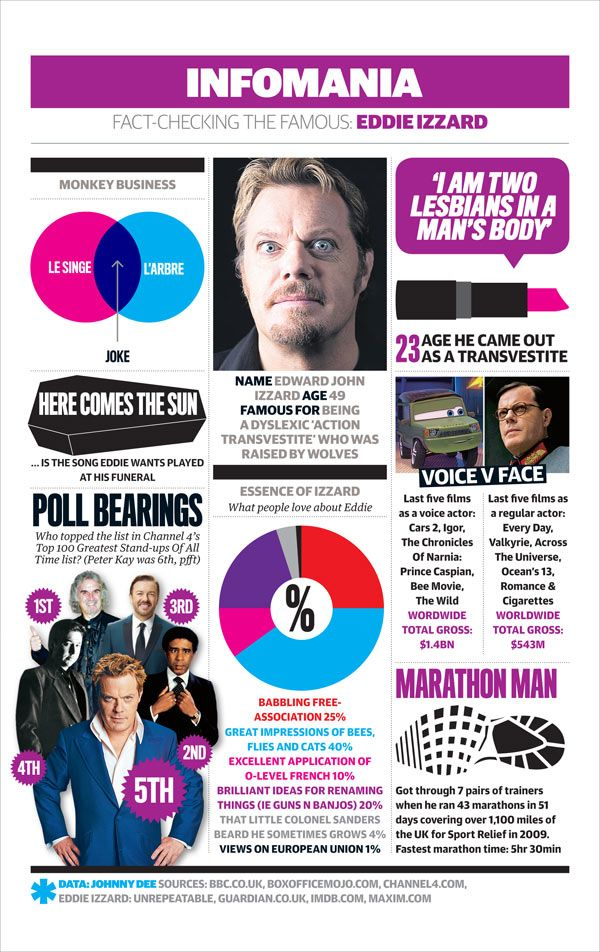 Infomania: Eddie Izzard - One of my comedy heroes.  #comedy      Eddie Izzard fans often like my stuff too.  Maybe you?  Download a free album at http://www.PhilJComedy.com