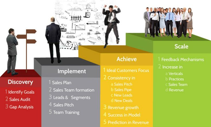 Every organization likes to have a Consistent Sales Engine. The existing Sales Engine is tweaked incrementally to produce a Consistent Sales Engine.