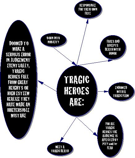 """The tragic hero is """"a literary character who makes an error of judgment or has a fatal flaw that, combined with fate and external forces, brings on a tragedy"""" (dictionary.com). This definition coul…"""