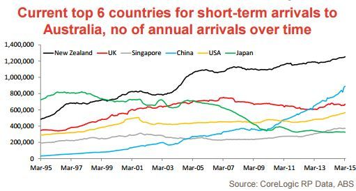 They said more Chinese would be coming for a holiday. Check out the growth of tourists from China in this chart.