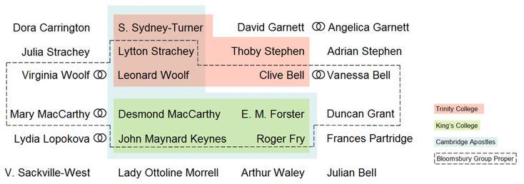 Bloomsbury Group - Wikipedia