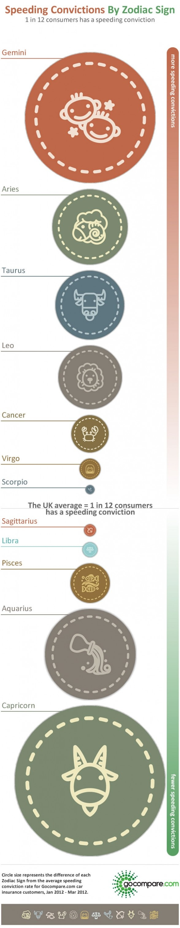 Speeding Convictions By Zodiac Sign - I wonder if this translated across the pond?