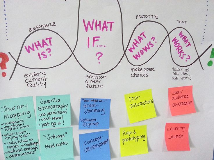 A Quick Overview of the Fundamental Principles Behind Design Thinking