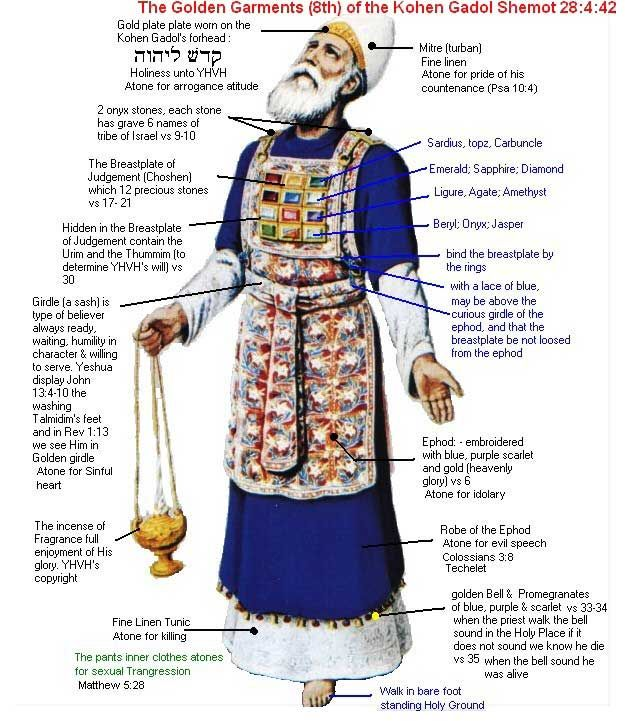 High priest garment for Day of Atonement, Yom Kippur.