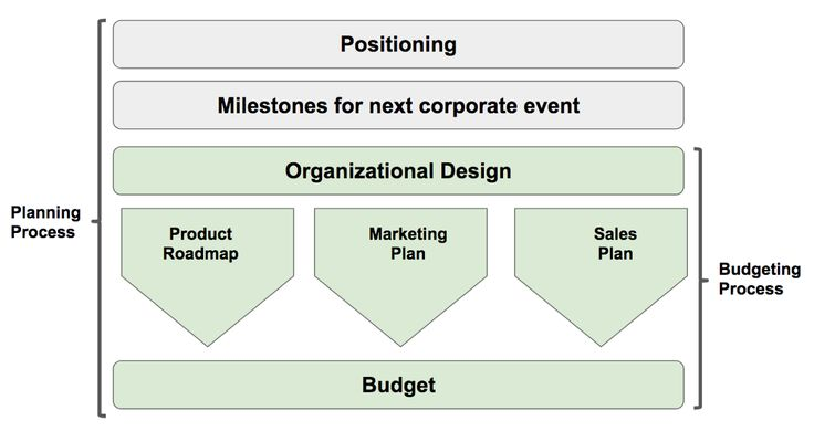 A Framework for Founders and Funders to Help with Budgeting and Planning