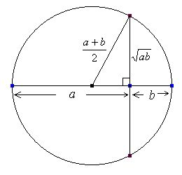 """""""Arithmetic Mean"""" is always greater than or equal to """"Geometric Mean"""""""