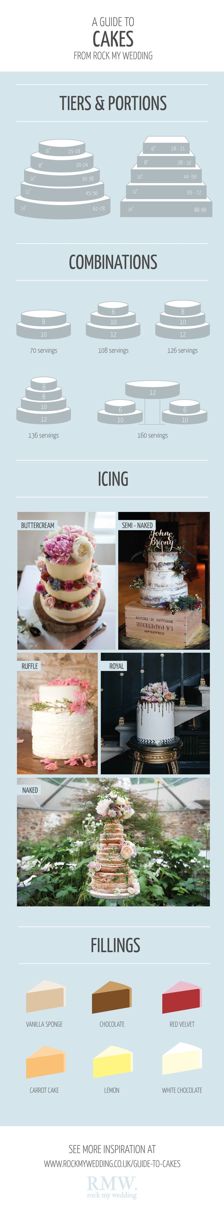 Rock My Wedding Guide to Cakes | Wedding Cake Inspiration | Naked Cake | Frosing | Royal Icing | http://www.rockmywedding.co.uk/guide-to-cakes/