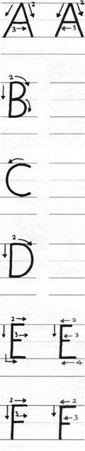 Left handed letter formations