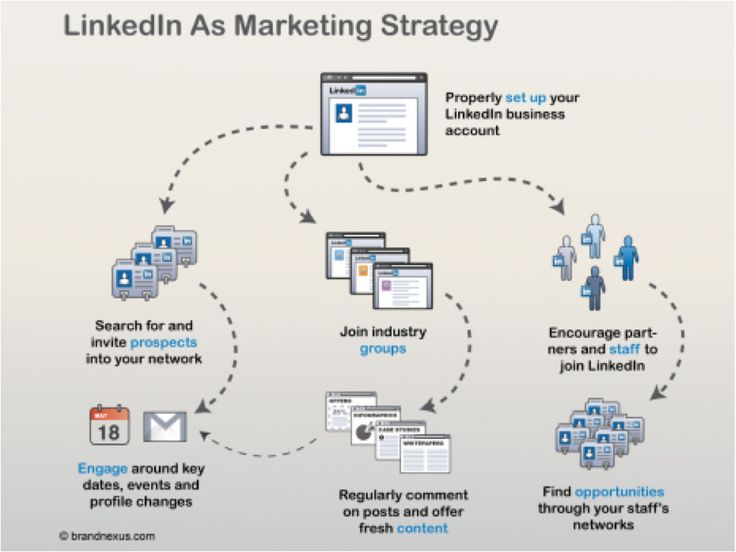 16 best LinkedIn Strategy images on Pinterest Alternative to - linkedin resume search
