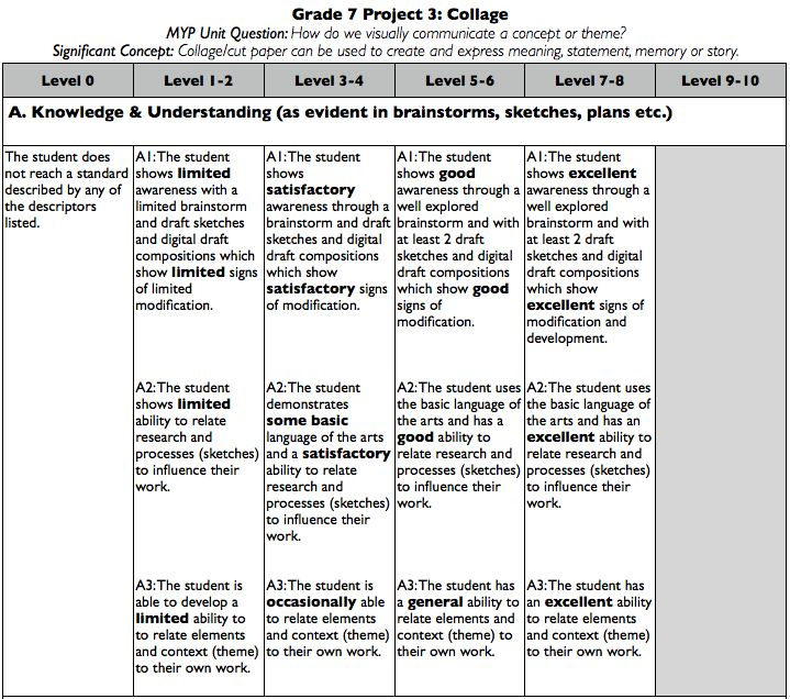 works in translation ib essay rubric Ib mission statement  the extended essay,  4 language a: language and literature guide nature of the subject introduction group 1.