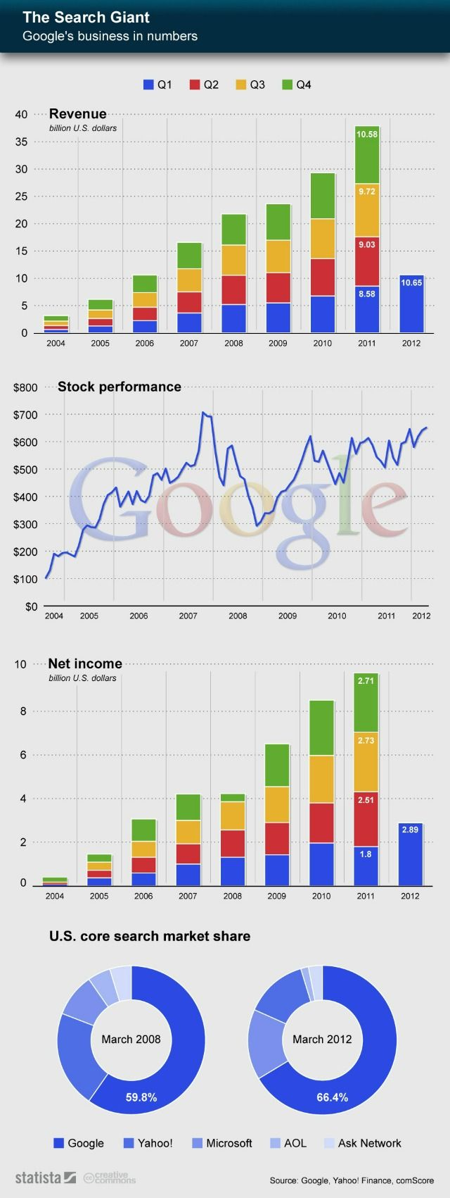 Google's Amazing Growth by the Numbers
