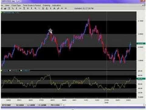 RSI Basics (Relative Strength Index)