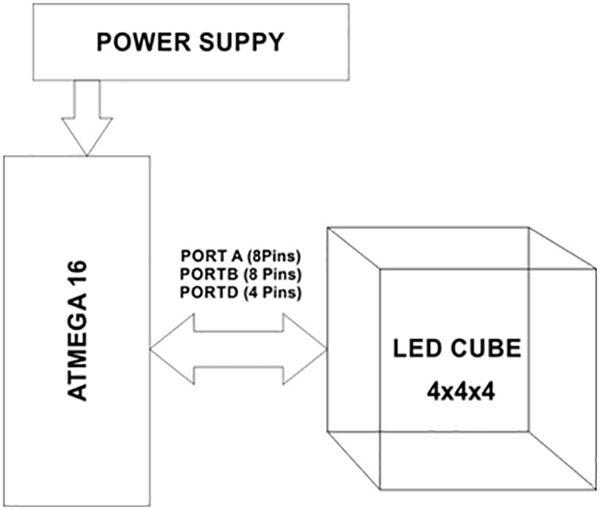 block diagram of avr atmega16 controlled led cube