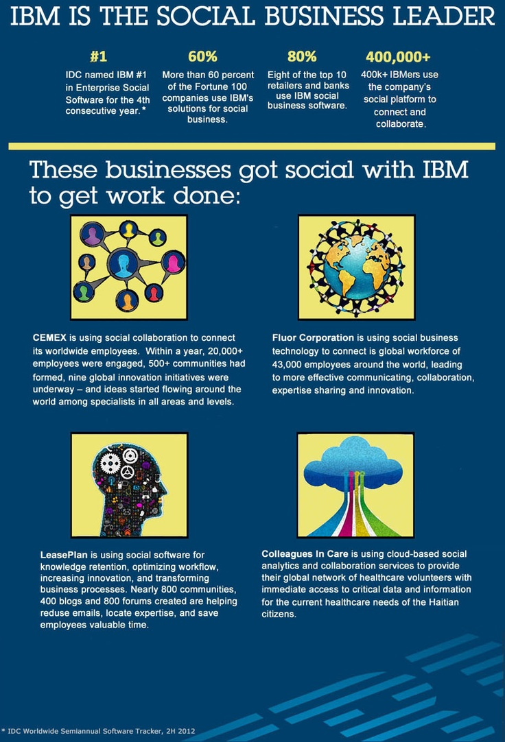For the fourth consecutive year idc ranked ibm number one in worldwide market share for enterprise social software