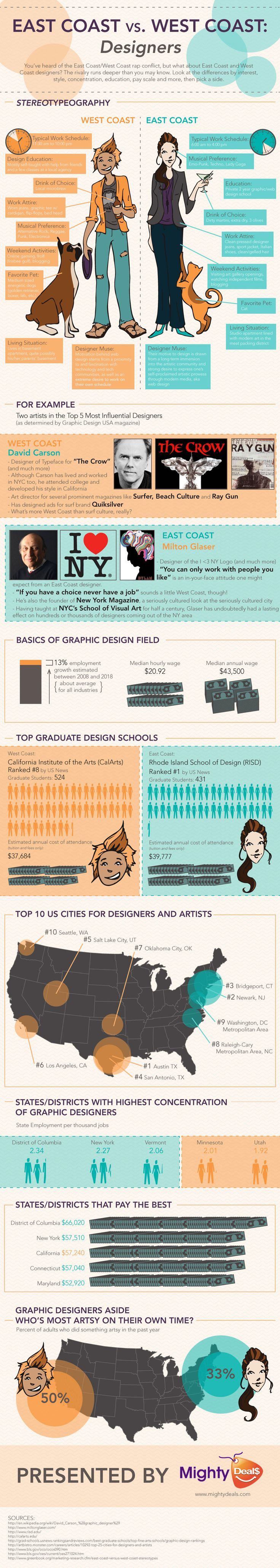 east coast vs west coast designers by MightyDeals Must say I disagree and I am definitely more of a East Coaster but interesting infographic
