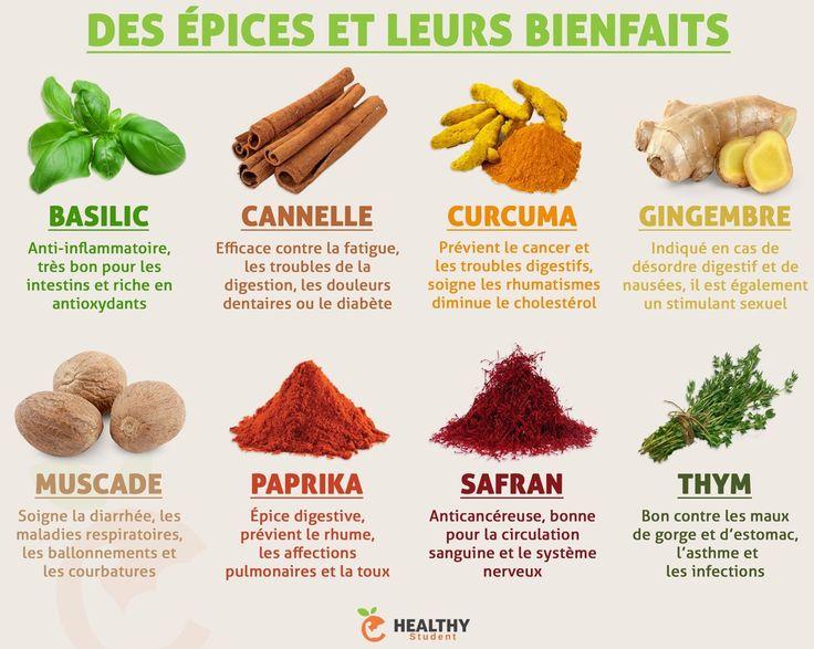 Quelques épices et leurs différents bienfaits. Est-ce que vous en utilisez souvent dans vos plats ? | Healthy Student - Pour me suivre : Valentin Loiseau, Facebook