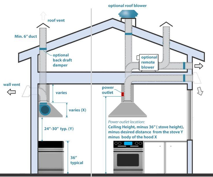 Image Result For Vent Hoods For Remote Fan Kitchen Exhaust
