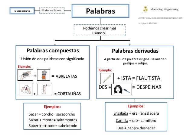 CBC/5º E.P.-¿TE AYUDO?: PALABRAS DERIVADAS, COMPUESTAS PARASINTÉTICAS, FAMILIA DE PALABRAS