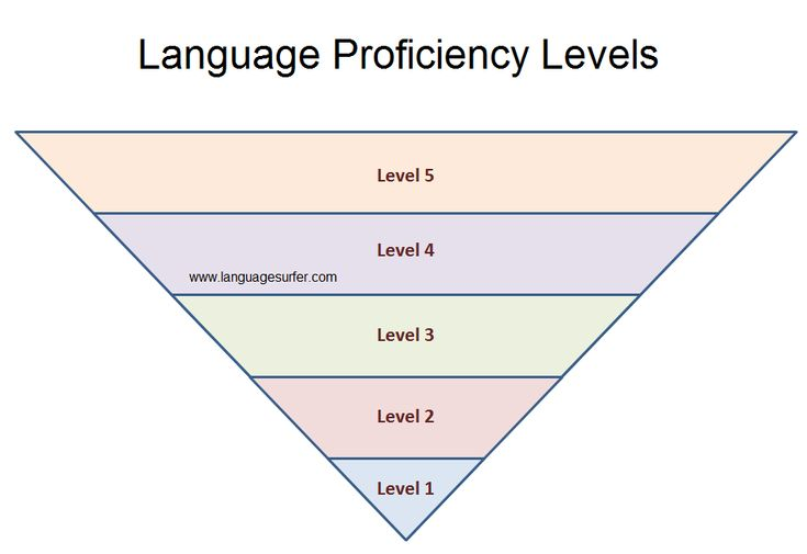 17 best ideas about language proficiency on pinterest