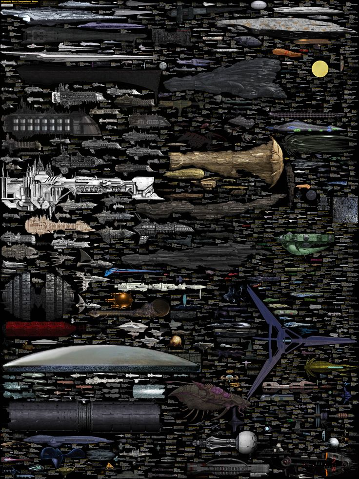 Almost Every Sci-Fi Starship Ever, In One Giant size comparison Chart, by Dirk Loechel