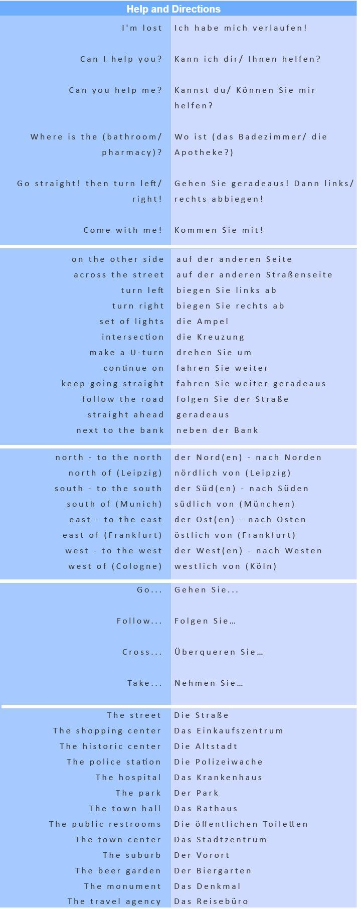 The Most Commonly Used German Phrases Help And Directions Learn