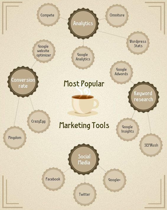 Most Popular Internet Marketing Tools Infographic