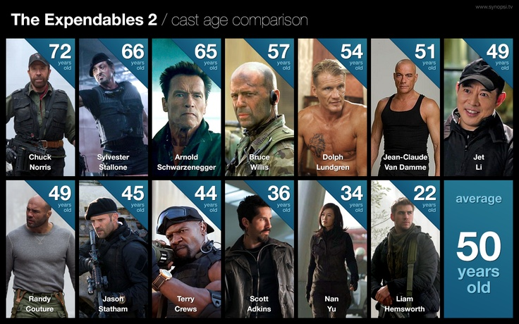 Actors from The Expendables 2 are on average 50 years old!: Movie