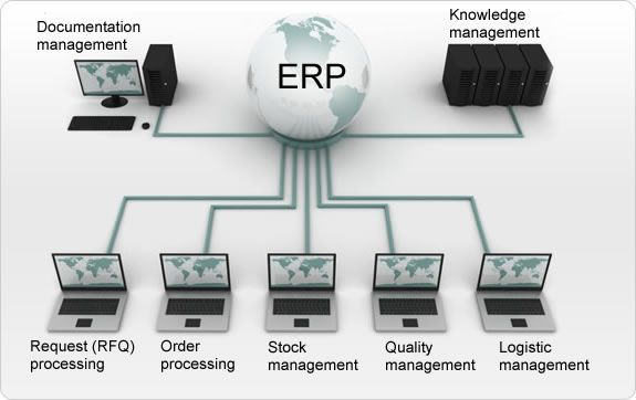 The word ERP has been encountered by many peoples especially the ones in the IT industry. The ERP word stands for the words Enterprise Resource Managementwhich is a software made specially to help to direct, enable business procedures, and likewise to integrate and is also a software application platform. Because of this benefit, it likewise increases its effectiveness and also helps the whole procedures or organization to run smoothly and properly.