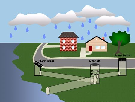 Many people avoid seeking help of professions, thinking it as a difficult and expensive task and end up with a worsen situation. #drainagesystem #pumps