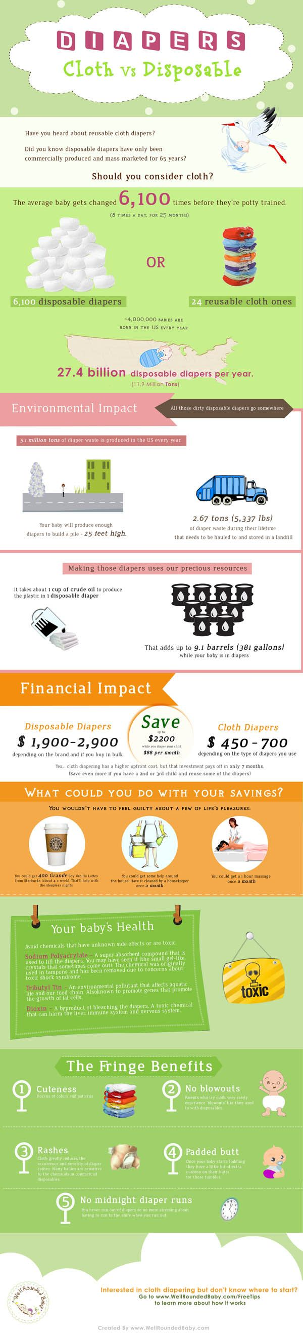 Cloth Diapers vs Disposables Infographic