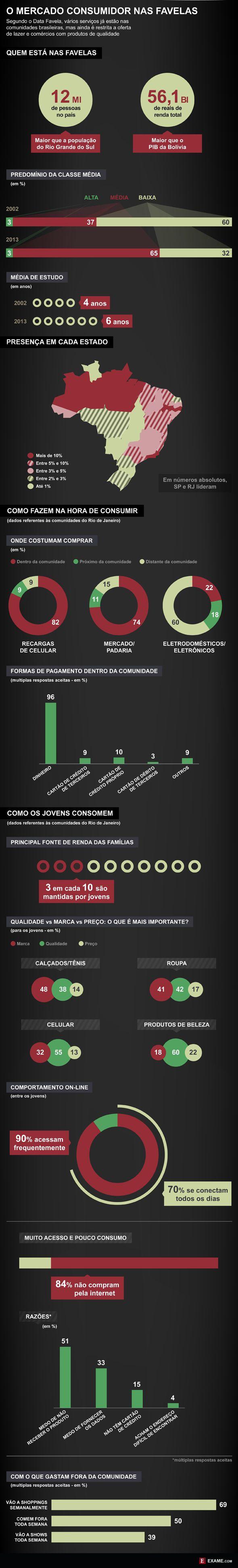 Infogr�fico Do Data Favela Traz Dados Do Potencial De Consumo Das Unidades Brasileiras