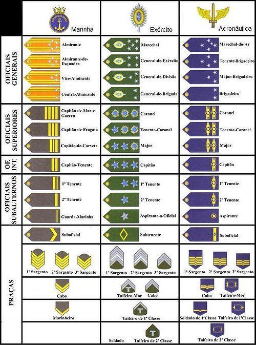 MI Brazilian Military.jpg (500×673)