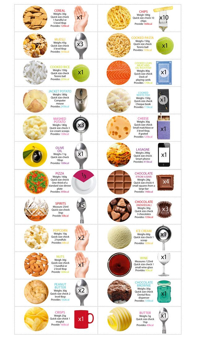 Use nutrition consultant Juliette Kellow's at-a-glance guide and you'll soon become familiar with recommended serving sizes Back to Nutrition