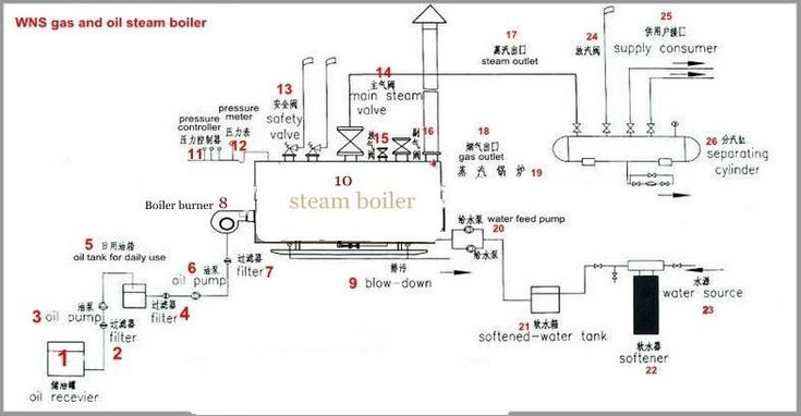 oil fired boilers for sale,oil fired central heating,new boiler prices,boiler house system,boiler house drawing