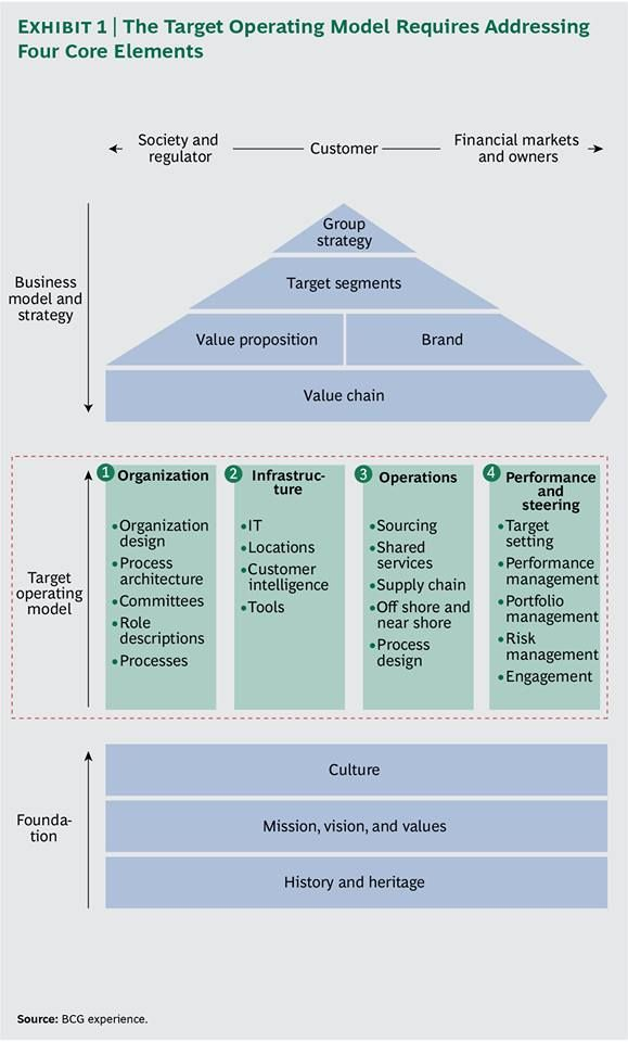 Best 25 Operating Model Ideas On Pinterest Stirling